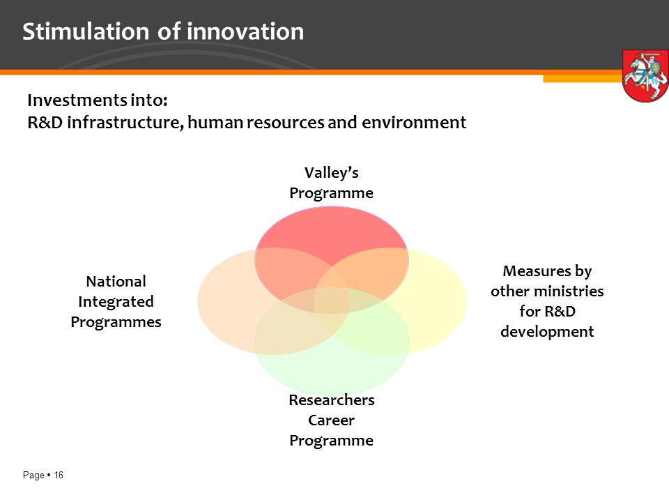 Page 16 Stimulation of innovation Valleys Programme Measures by other ministries for R&D development Researchers Career Programme National Integrated Programmes Investments into: R&D infrastructure, human resources and environment