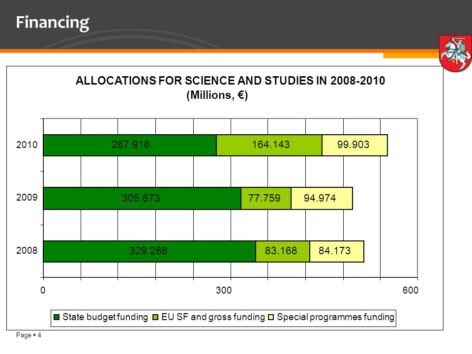 Page 4 Financing ALLOCATIONS FOR SCIENCE AND STUDIES IN (Millions, ) State budget fundingEU SF and gross fundingSpecial programmes funding