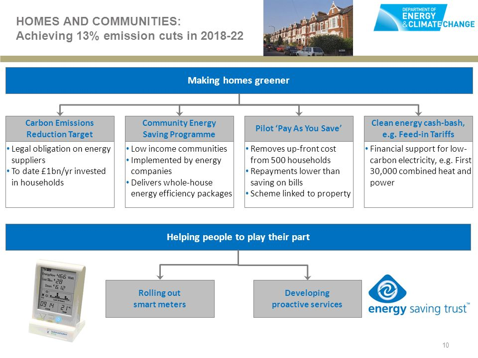 10 HOMES AND COMMUNITIES: Achieving 13% emission cuts in Making homes greener Carbon Emissions Reduction Target Legal obligation on energy suppliers To date £1bn/yr invested in households Community Energy Saving Programme Low income communities Implemented by energy companies Delivers whole-house energy efficiency packages Pilot Pay As You Save Clean energy cash-bash, e.g.