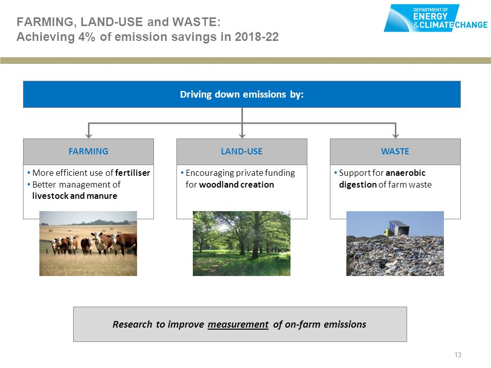 13 FARMING, LAND-USE and WASTE: Achieving 4% of emission savings in Driving down emissions by: Research to improve measurement of on-farm emissions FARMINGLAND-USEWASTE Encouraging private funding for woodland creation Support for anaerobic digestion of farm waste More efficient use of fertiliser Better management of livestock and manure