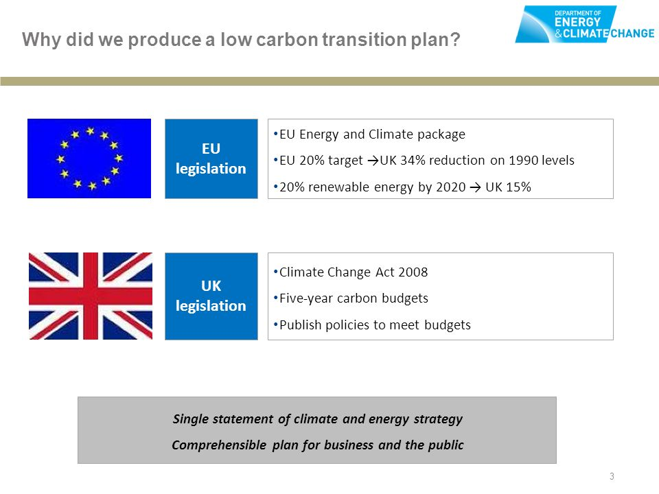 3 Why did we produce a low carbon transition plan.