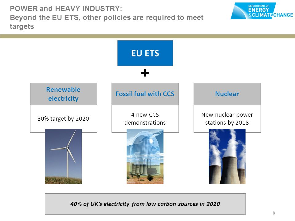 8 POWER and HEAVY INDUSTRY: Beyond the EU ETS, other policies are required to meet targets EU ETS + 40% of UKs electricity from low carbon sources in 2020 Renewable electricity Fossil fuel with CCSNuclear 30% target by new CCS demonstrations New nuclear power stations by 2018