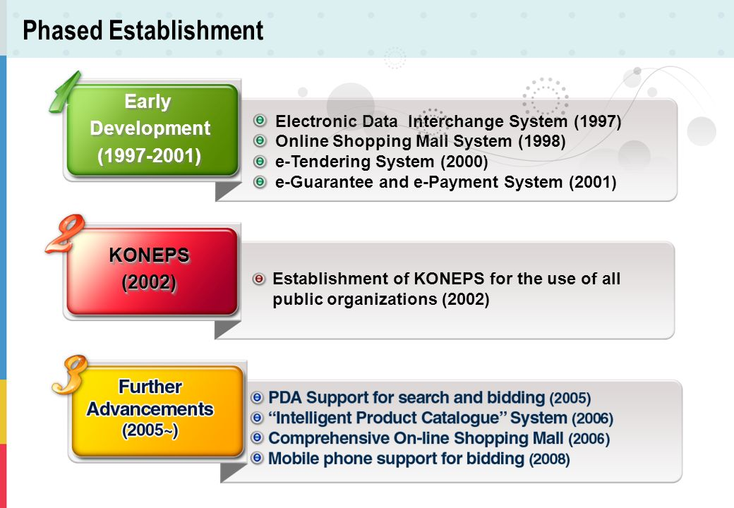 Electronic Data Interchange System (1997) Online Shopping Mall System (1998) e-Tendering System (2000) e-Guarantee and e-Payment System (2001) Early D