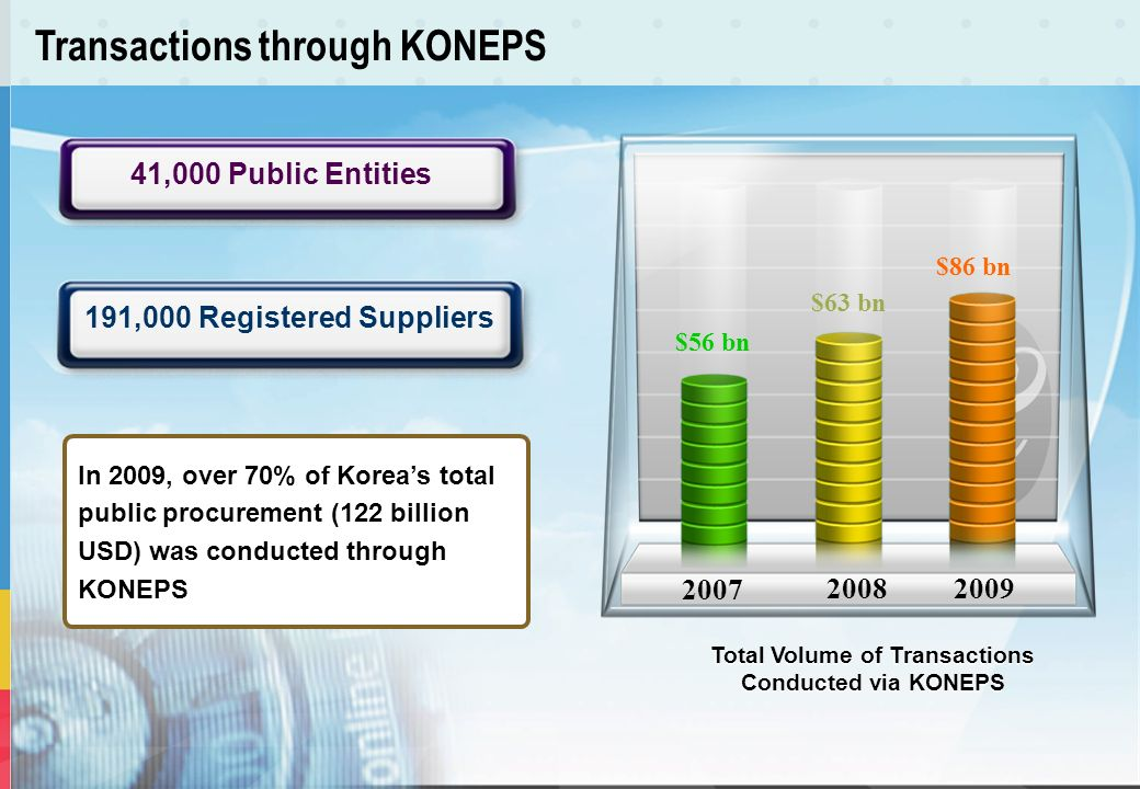 Transactions through KONEPS 2007 20082009 $56 bn $63 bn $86 bn In 2009, over 70% of Koreas total public procurement (122 billion USD) was conducted th