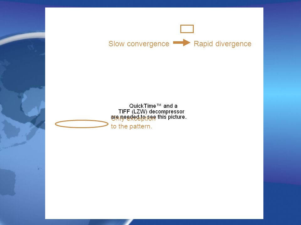 Only exception to the pattern. Slow convergenceRapid divergence