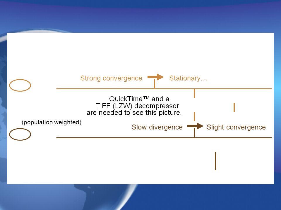 Strong convergenceStationary… Slow divergenceSlight convergence (population weighted)