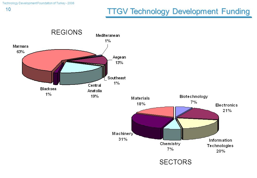 Technology Development Foundation of Turkey - 2006 10 TTGV Technology Development Funding REGIONS SECTORS