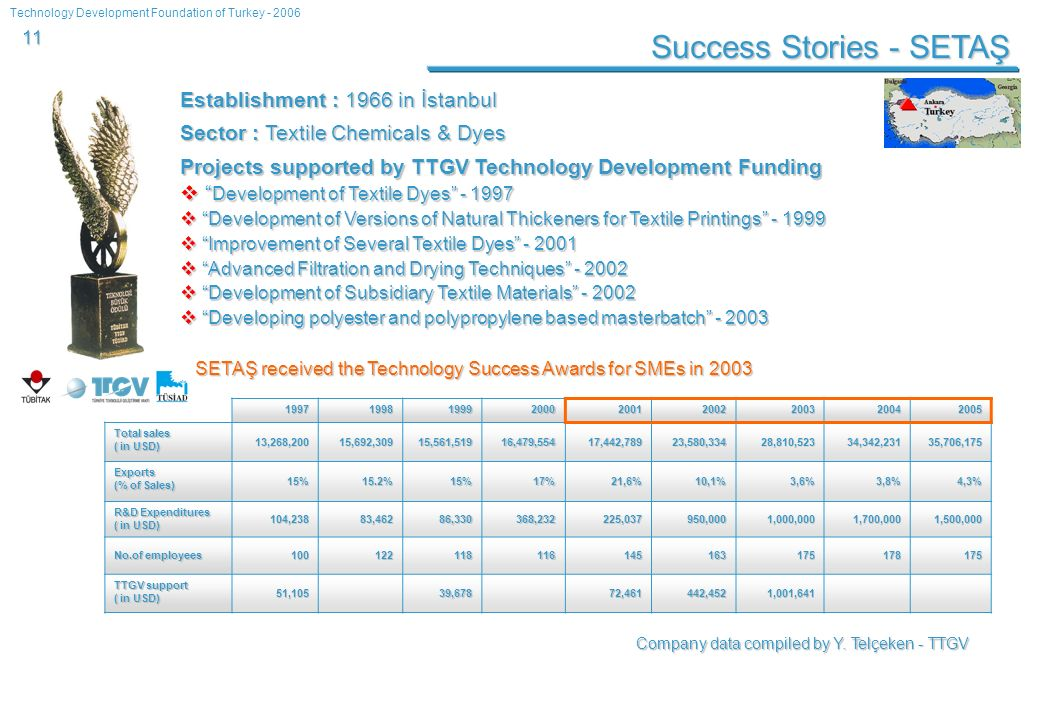 Technology Development Foundation of Turkey - 2006 11 Success Stories - SETAŞ 199719981999200020012002200320042005 Total sales ( in USD) 13,268,20015,