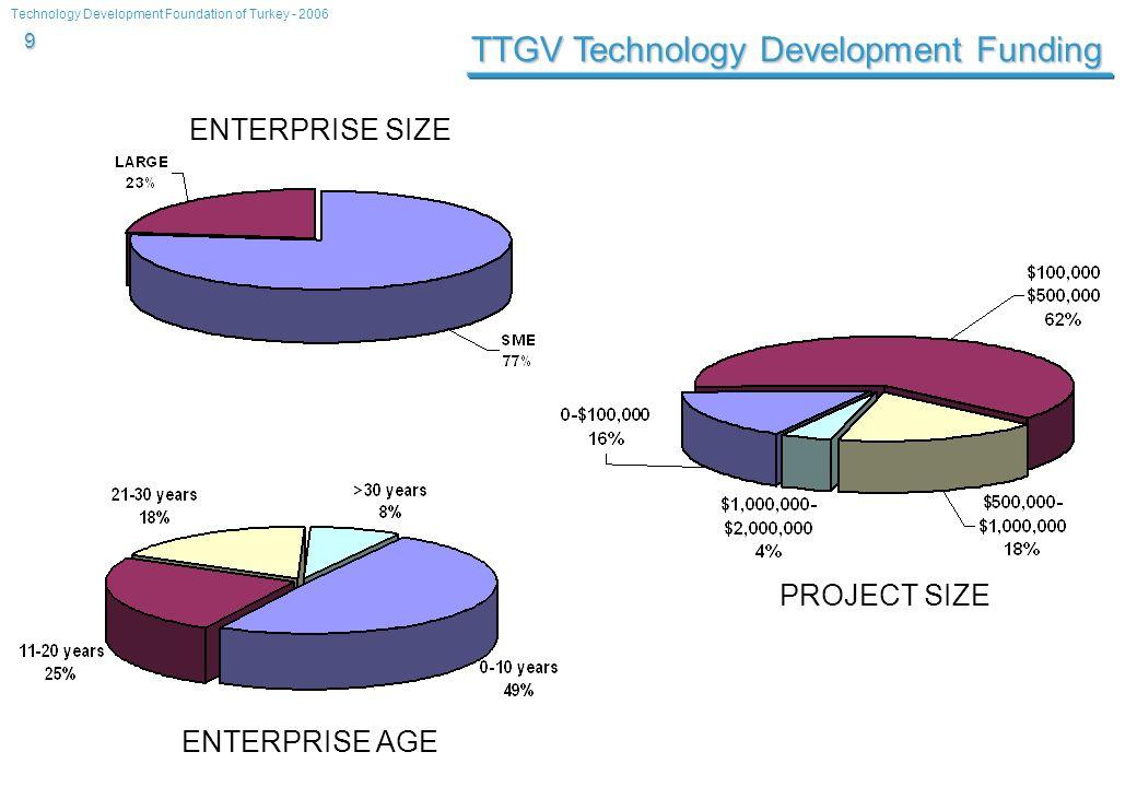 Technology Development Foundation of Turkey - 2006 9 TTGV Technology Development Funding ENTERPRISE SIZE ENTERPRISE AGE PROJECT SIZE