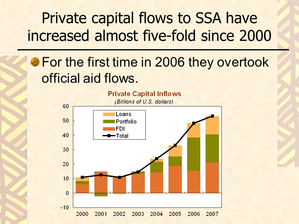 Private capital flows to SSA have increased almost five-fold since 2000 For the first time in 2006 they overtook official aid flows.