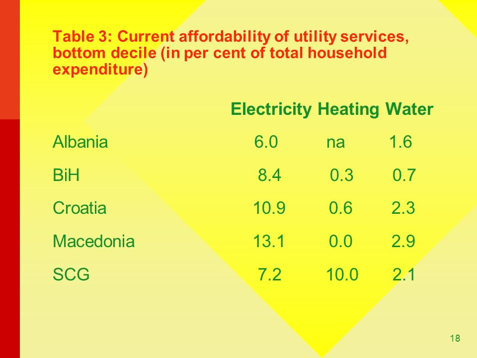 18 Table 3: Current affordability of utility services, bottom decile (in per cent of total household expenditure) Electricity Heating Water Albania 6.0 na 1.6 BiH Croatia Macedonia SCG