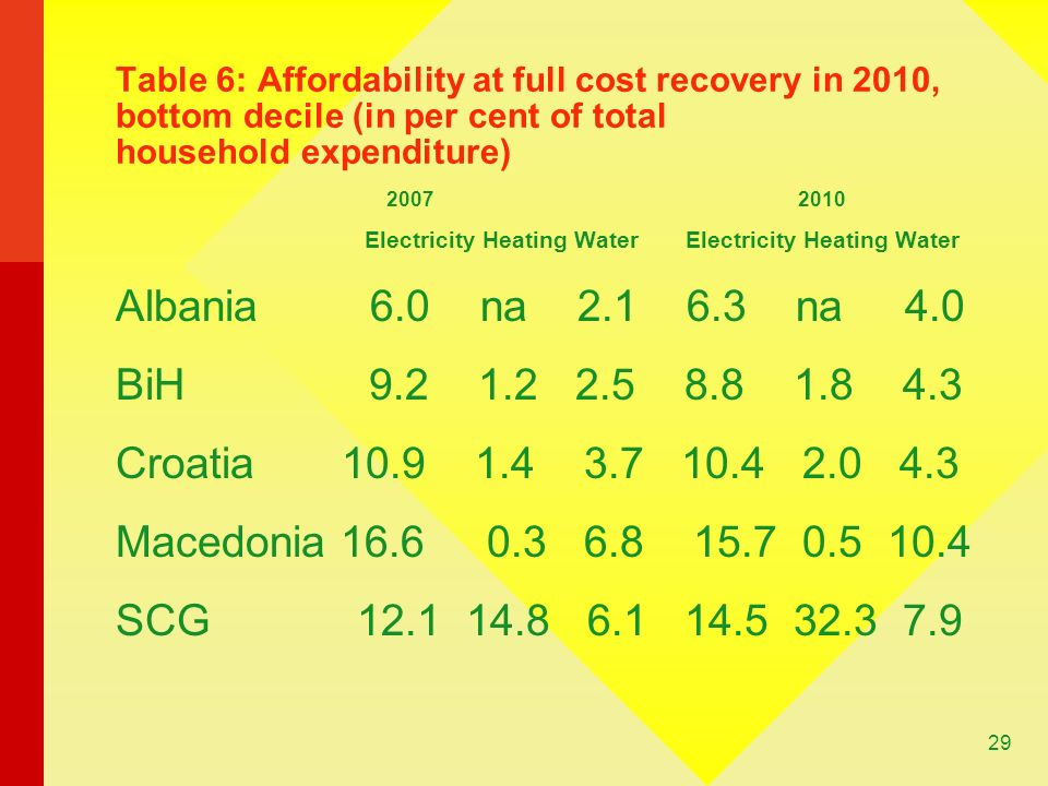29 Table 6: Affordability at full cost recovery in 2010, bottom decile (in per cent of total household expenditure) Electricity Heating Water Electricity Heating Water Albania 6.0 na na 4.0 BiH Croatia Macedonia SCG