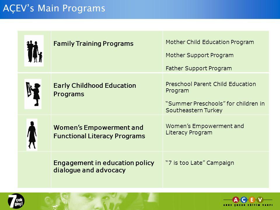 AÇEVs Main Programs Family Training Programs Mother Child Education Program Mother Support Program Father Support Program Early Childhood Education Pr