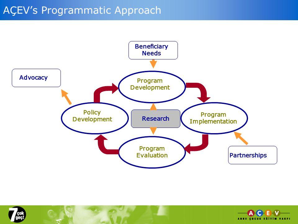 Research Program Development Program Implementation Policy Development Program Evaluation Advocacy Partnerships Beneficiary Needs AÇEVs Programmatic A