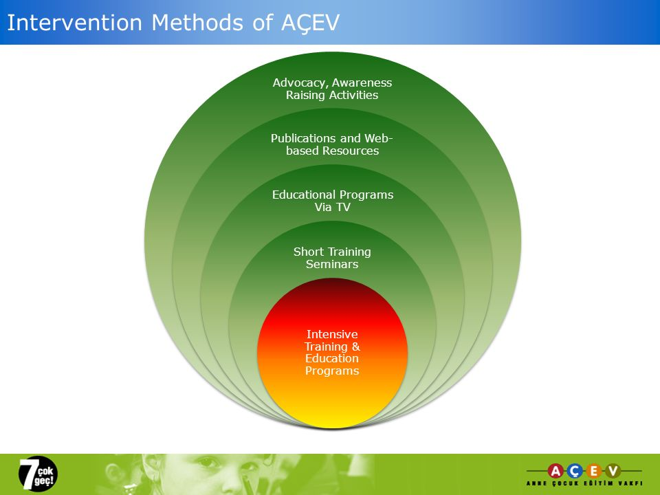 Intervention Methods of AÇEV Educational Programs via TV Publications and Web-Based Resources Advocacy, Awareness Raising Activities Publications and
