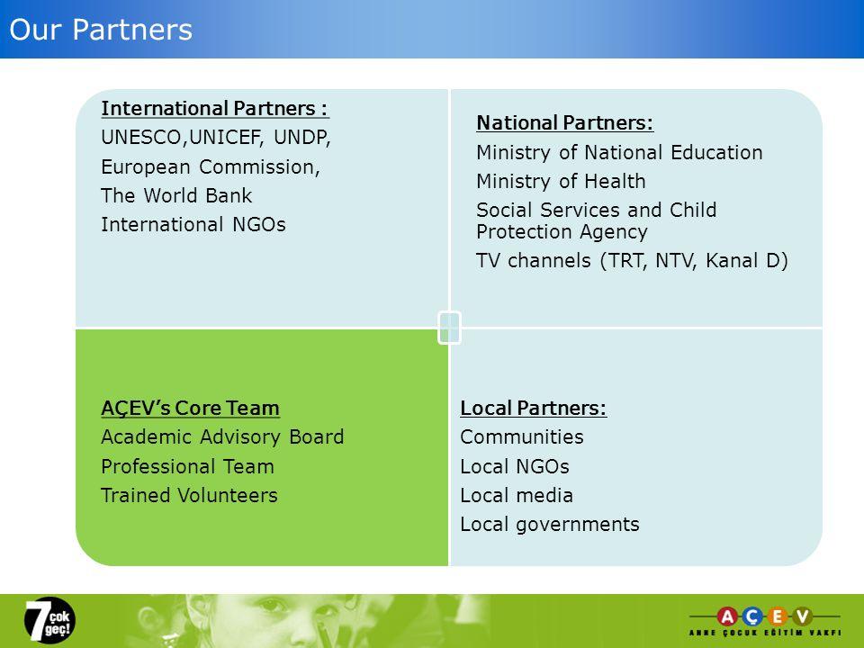 Our Partners International Partners : UNESCO,UNICEF, UNDP, European Commission, The World Bank International NGOs National Partners: Ministry of Natio