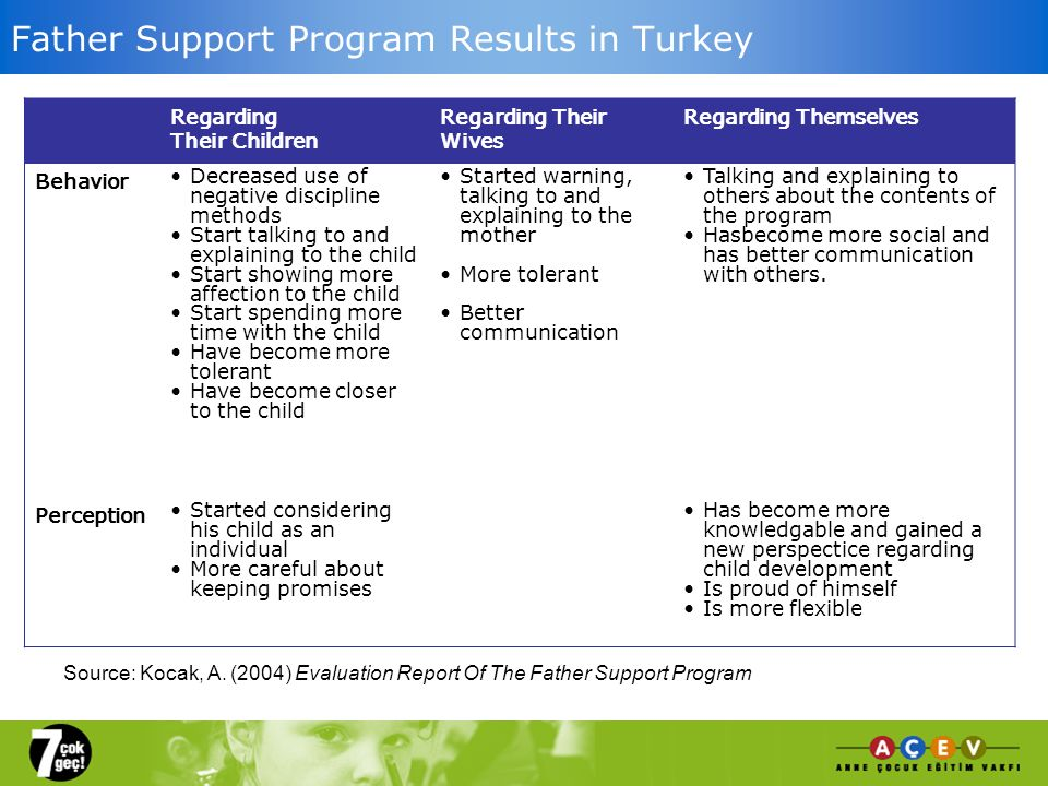 Father Support Program Results in Turkey Regarding Their Children Regarding Their Wives Regarding Themselves Behavior Decreased use of negative discipline methods Start talking to and explaining to the child Start showing more affection to the child Start spending more time with the child Have become more tolerant Have become closer to the child Started warning, talking to and explaining to the mother More tolerant Better communication Talking and explaining to others about the contents of the program Hasbecome more social and has better communication with others.