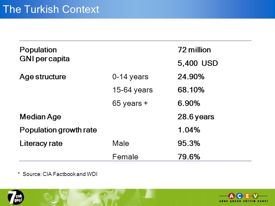 The Turkish Context Population72 million GNI per capita 5,400 USD Age structure0-14 years24.90% years68.10% 65 years +6.90% Median Age28.6 years Population growth rate1.04% Literacy rateMale95.3% Female79.6% * Source: CIA Factbook and WDI
