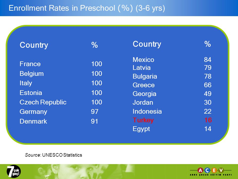 Country% France100 Belgium 100 Italy 100 Estonia100 Czech Republic 100 Germany 97 Denmark91 Enrollment Rates in Preschool (%) (3-6 yrs) Country% Mexic