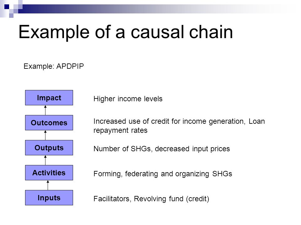 Example of a causal chain Impact Outcomes Outputs Activities Inputs Facilitators, Revolving fund (credit) Forming, federating and organizing SHGs Number of SHGs, decreased input prices Increased use of credit for income generation, Loan repayment rates Higher income levels Example: APDPIP