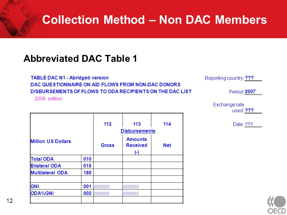 Collection Method – Non DAC Members Abbreviated DAC Table 1 TABLE DAC N1 - Abridged versionReporting country: .