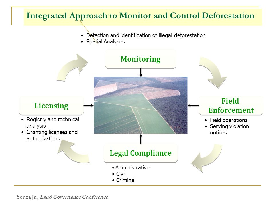 Integrated Approach to Monitor and Control Deforestation Monitoring Licensing Field Enforcement Field Enforcement Legal Compliance Detection and identification of illegal deforestation Spatial Analyses Registry and technical analysis Granting licenses and authorizations Field operations Serving violation notices Administrative Civil Criminal Souza Jr., Land Governance Conference