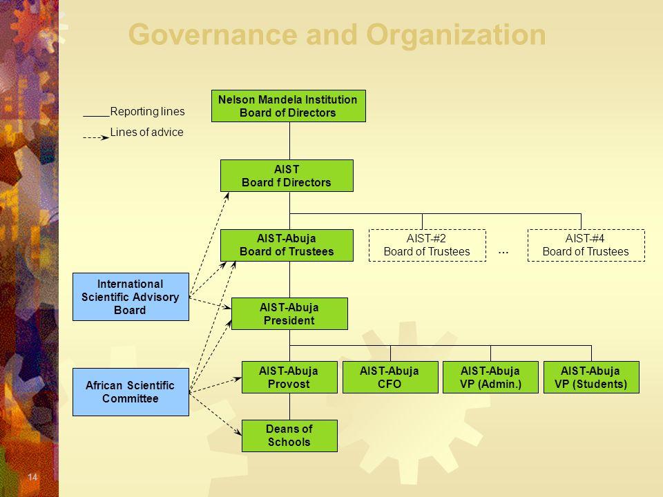 14 Governance and Organization Nelson Mandela Institution Board of Directors AIST-Abuja Board of Trustees AIST-Abuja President International Scientifi