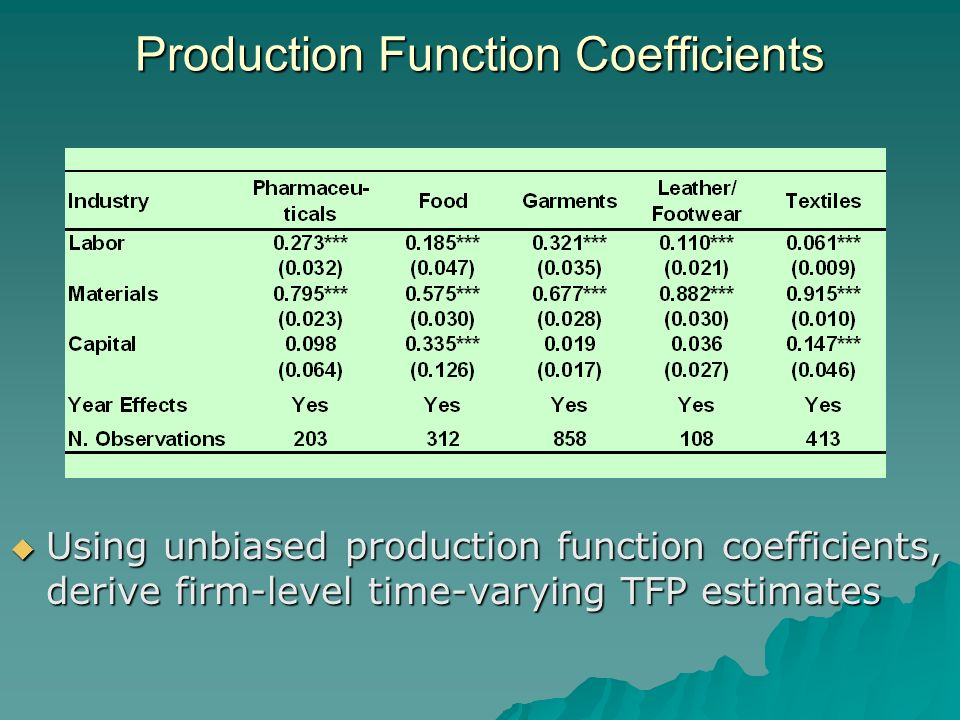 Production Function Coefficients Using unbiased production function coefficients, derive firm-level time-varying TFP estimates Using unbiased production function coefficients, derive firm-level time-varying TFP estimates