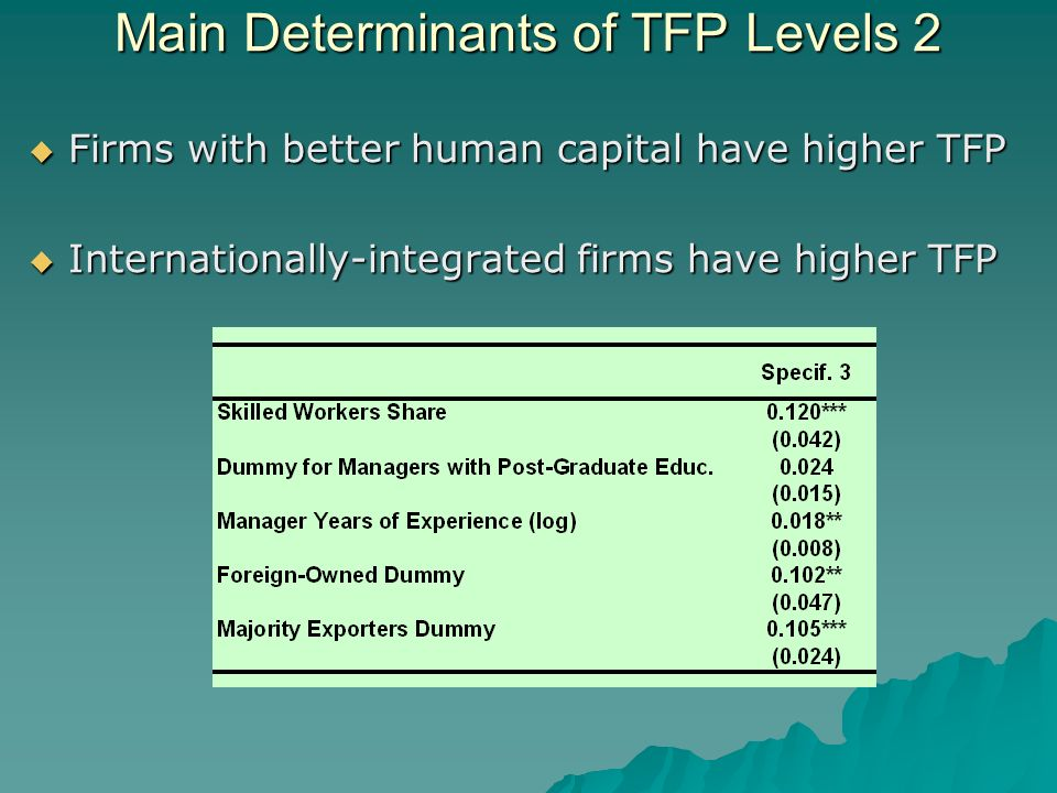 Firms with better human capital have higher TFP Firms with better human capital have higher TFP Internationally-integrated firms have higher TFP Internationally-integrated firms have higher TFP Main Determinants of TFP Levels 2
