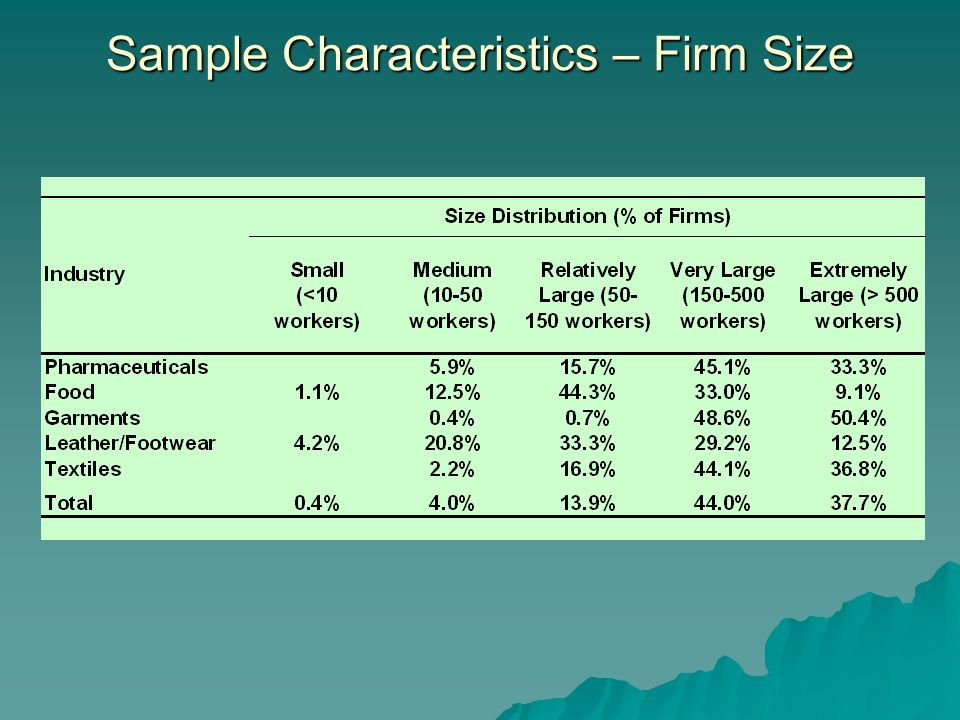 Sample Characteristics – Firm Size