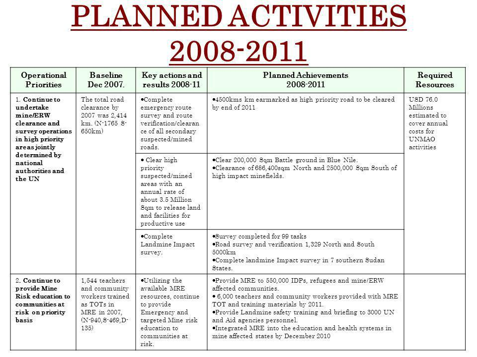 Operational Priorities Baseline Dec 2007.