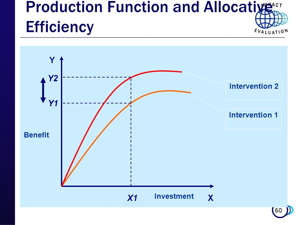 60 Production Function and Allocative Efficiency X Y X1 Y1 Y2 Benefit Investment Intervention 1 Intervention 2