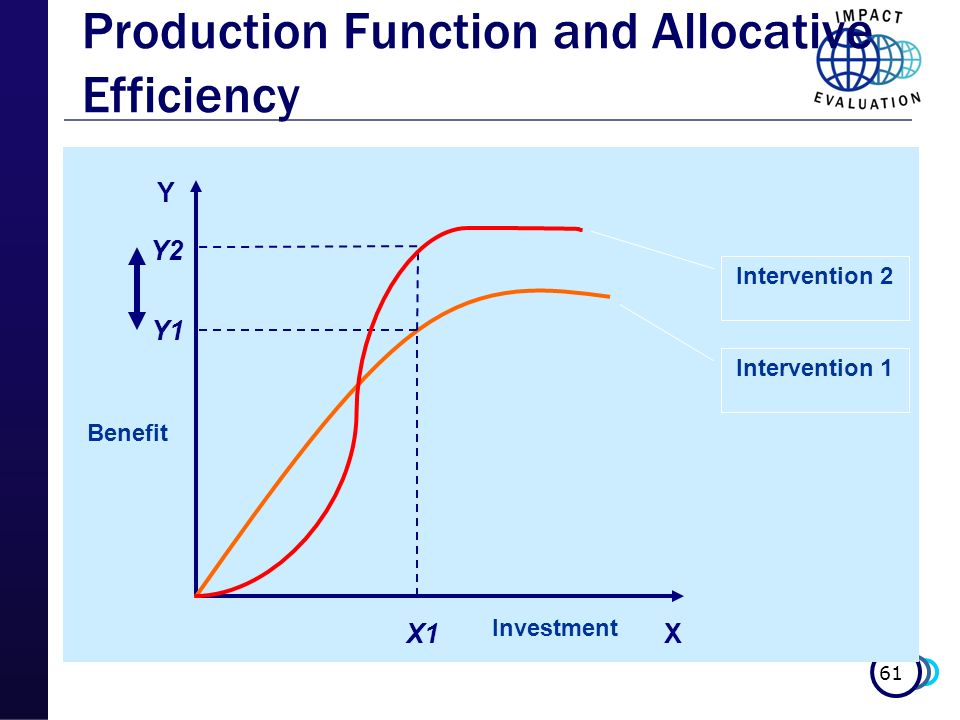 61 X Y X1 Y1 Y2 Benefit Investment Intervention 1 Intervention 2 Production Function and Allocative Efficiency