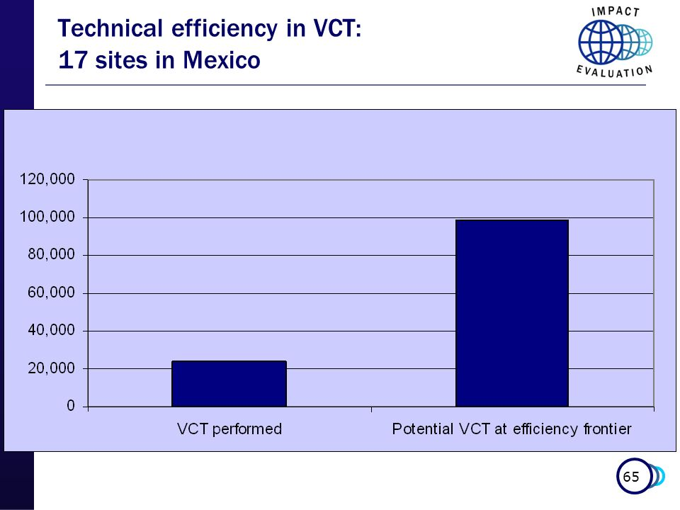 65 Technical efficiency in VCT: 17 sites in Mexico