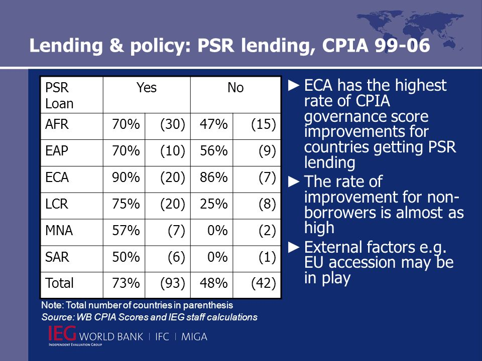 Lending & policy: PSR lending, CPIA 99-06 ECA has the highest rate of CPIA governance score improvements for countries getting PSR lending The rate of improvement for non- borrowers is almost as high External factors e.g.