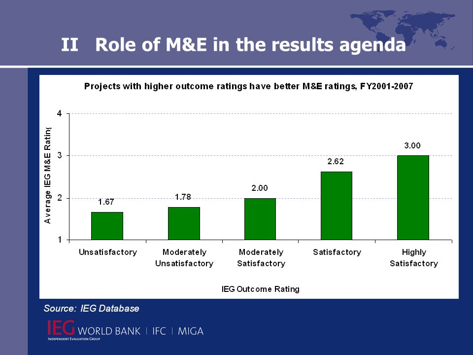 II Role of M&E in the results agenda Source: IEG Database