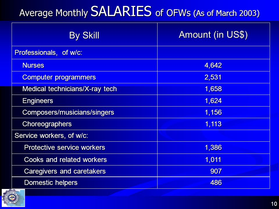 10 Average Monthly SALARIES of OFWs (As of March 2003) 1,113 Choreographers Choreographers 1,156 Composers/musicians/singers Composers/musicians/singe
