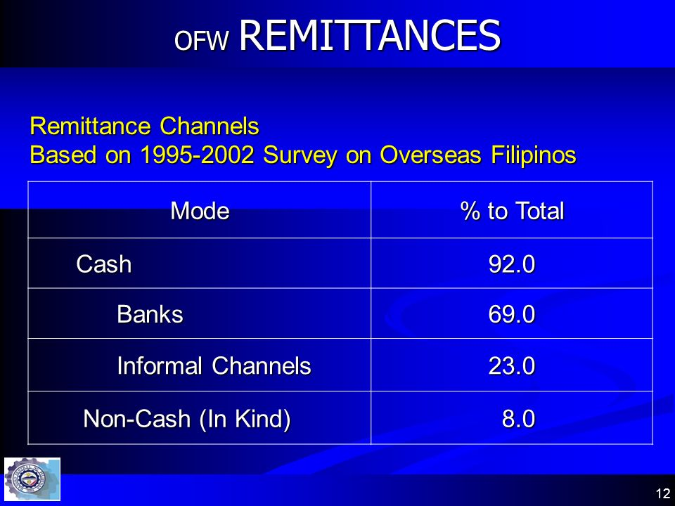 12 OFW REMITTANCES Mode % to Total Cash Cash92.0 Banks Banks69.0 Informal Channels Informal Channels23.0 Non-Cash (In Kind) Non-Cash (In Kind) 8.0 8.0