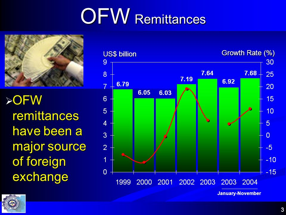3 OFW remittances have been a major source of foreign exchange OFW remittances have been a major source of foreign exchange US$ billion Growth Rate (%