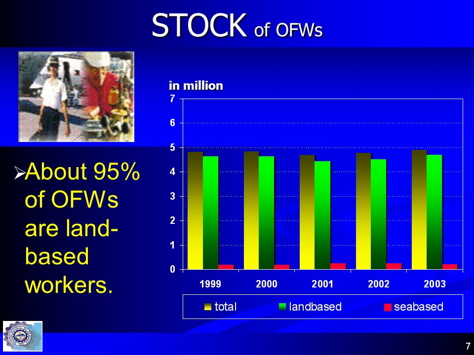 7 About 95% of OFWs are land- based workers. STOCK of OFWs in million