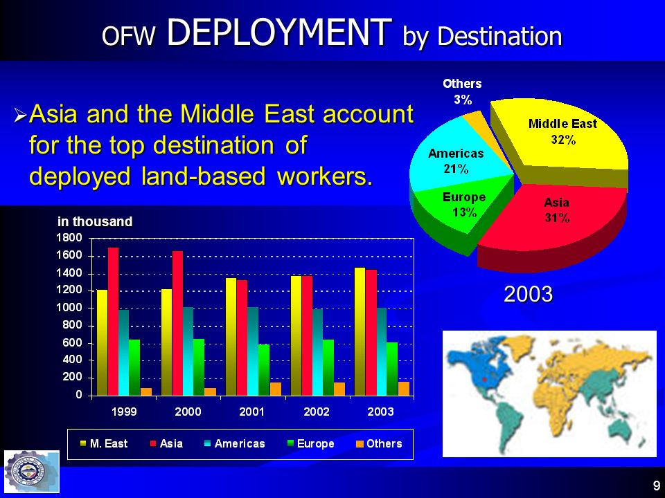 9 Asia and the Middle East account for the top destination of deployed land-based workers. Asia and the Middle East account for the top destination of