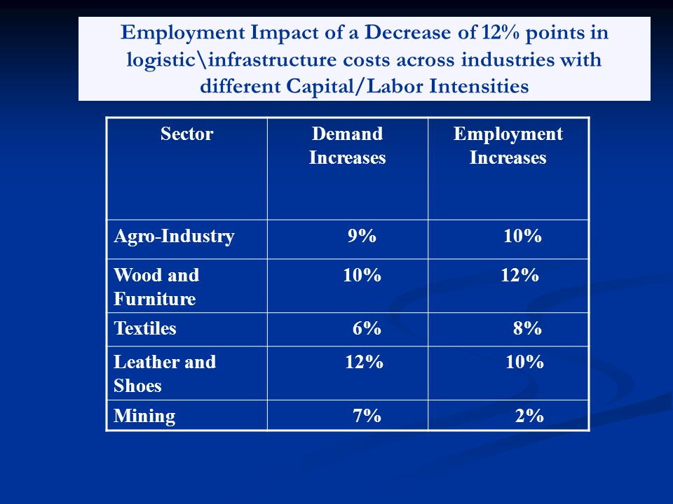 Employment Impact of a Decrease of 12% points in logistic\infrastructure costs across industries with different Capital/Labor Intensities SectorDemand Increases Employment Increases Agro-Industry 9% 10% Wood and Furniture 10% 12% Textiles 6% 8% Leather and Shoes 12% 10% Mining 7% 2%