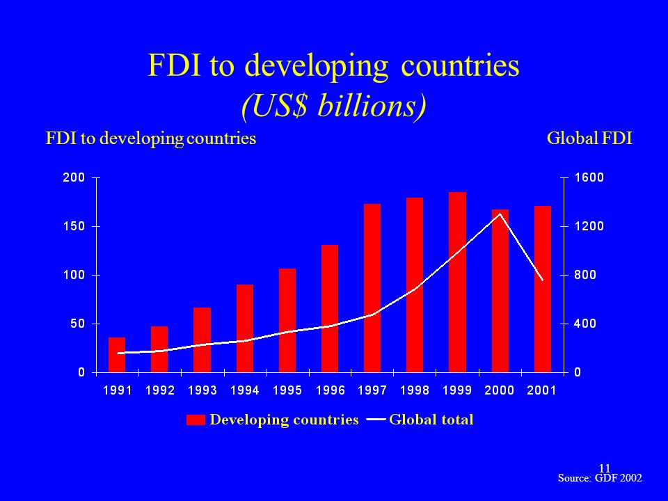 11 FDI to developing countries (US$ billions) FDI to developing countriesGlobal FDI Source: GDF 2002