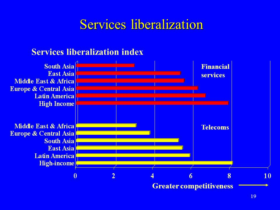 19 Services liberalization Services liberalization index Financial services Telecoms Greater competitiveness