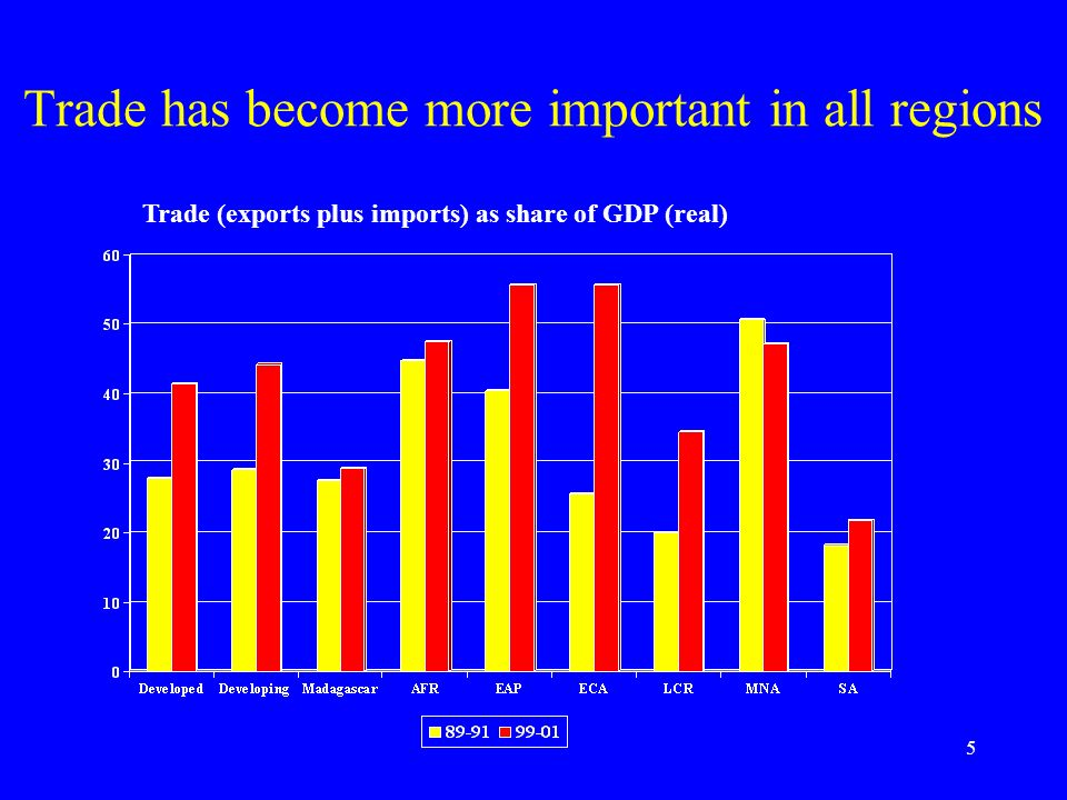 5 Trade has become more important in all regions Trade (exports plus imports) as share of GDP (real)