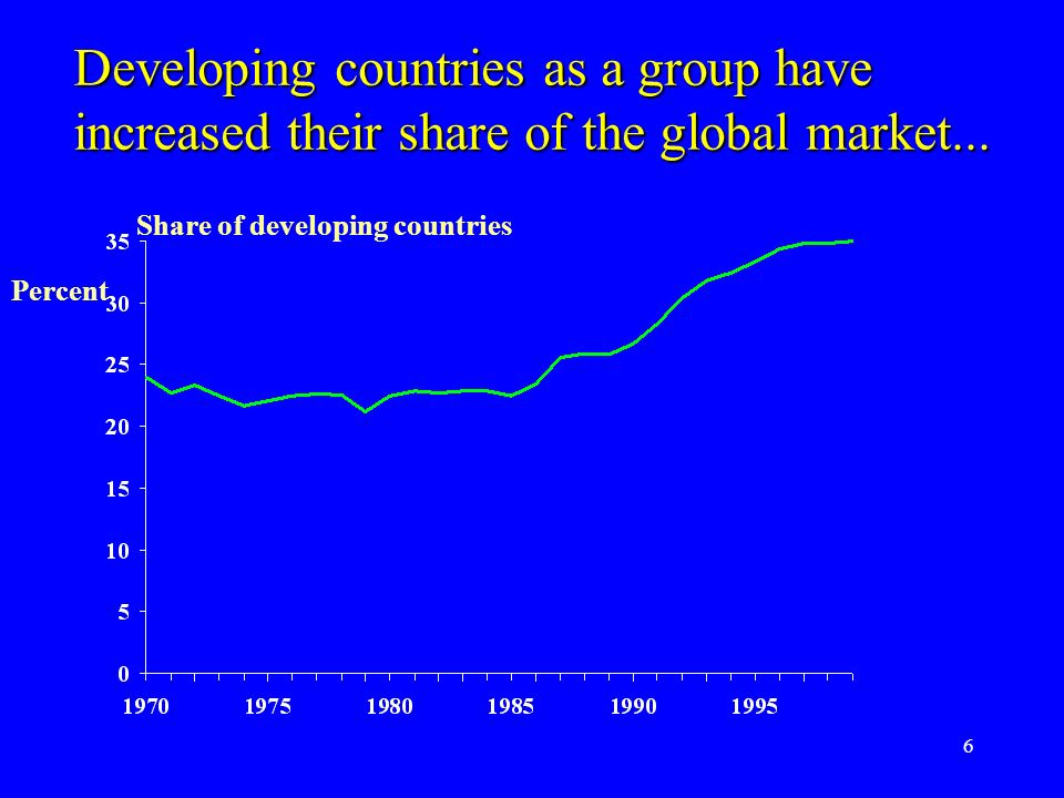6 Developing countries as a group have increased their share of the global market...