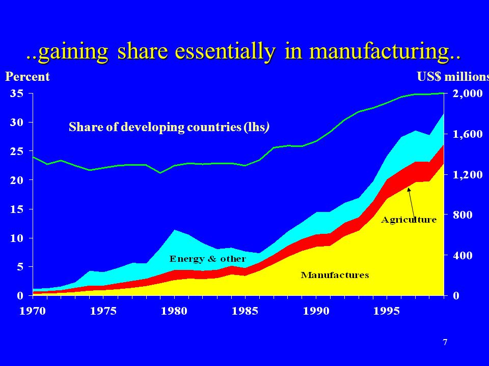 7 Share of developing countries (lhs) PercentUS$ millions..gaining share essentially in manufacturing..