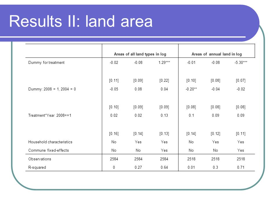 Results II: land area Areas of all land types in logAreas of annual land in log Dummy for treatment-0.02-0.081.29***-0.01-0.08-5.30*** [0.11][0.09][0.