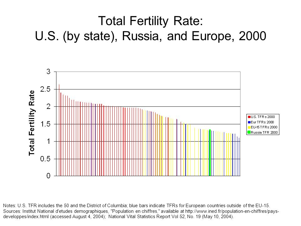 Total Fertility Rate: U.S. (by state), Russia, and Europe, 2000 Notes: U.S. TFR includes the 50 and the District of Columbia; blue bars indicate TFRs
