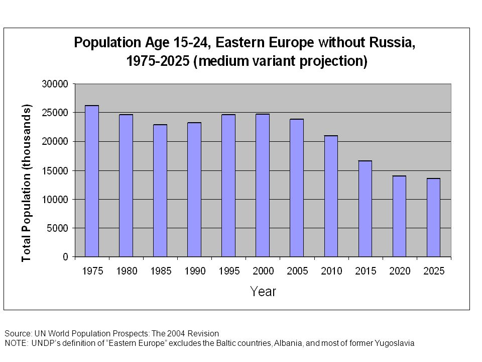 Source: UN World Population Prospects: The 2004 Revision NOTE: UNDPs definition of Eastern Europe excludes the Baltic countries, Albania, and most of